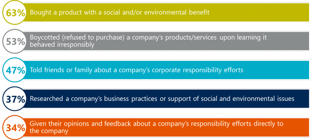 Corporate Social Responsibility (CSR) graphic