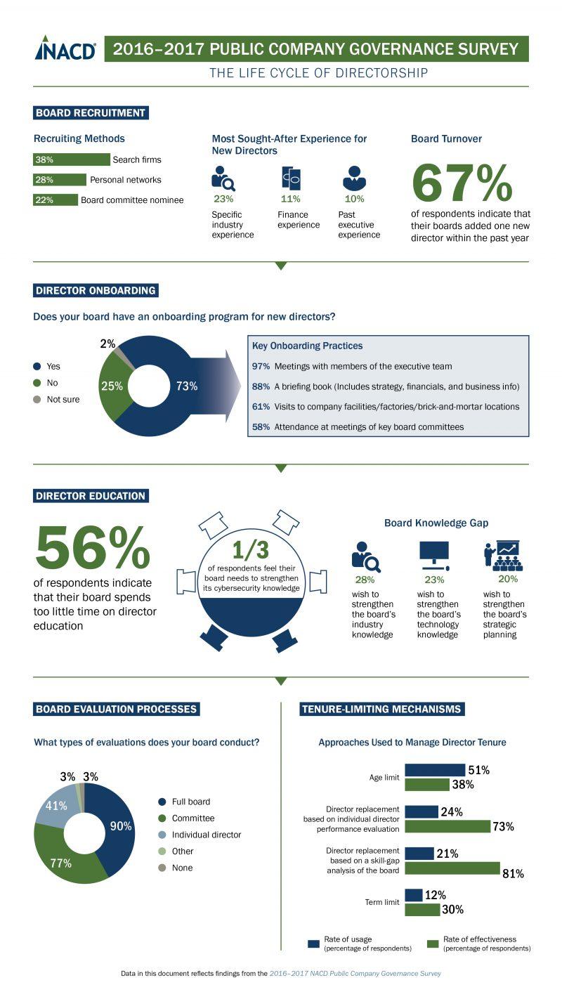 NACD Public Survey Infograph