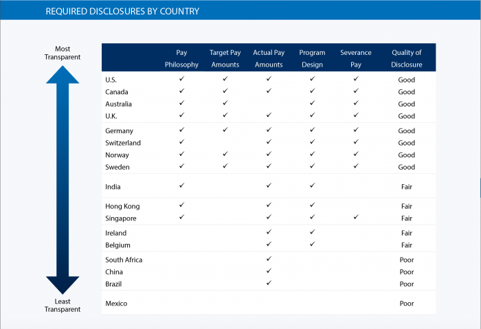 Required Disclosures by Country